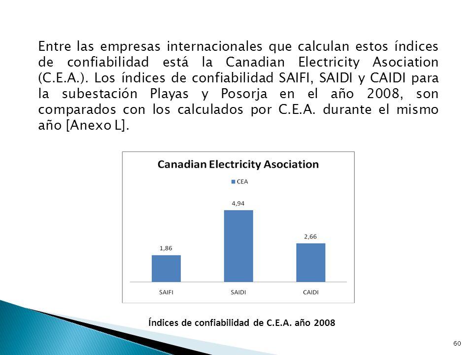 Índices de confiabilidad de C.E.A. año 2008