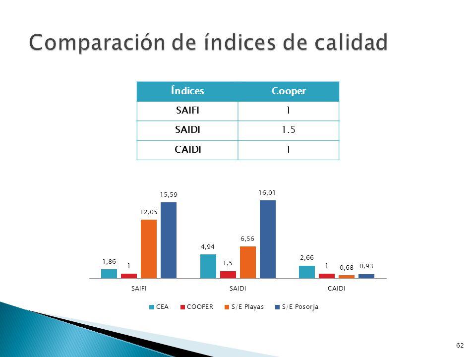 Comparación de índices de calidad