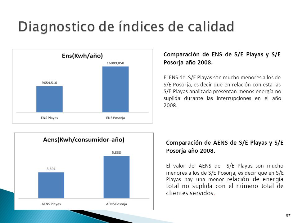 Diagnostico de índices de calidad