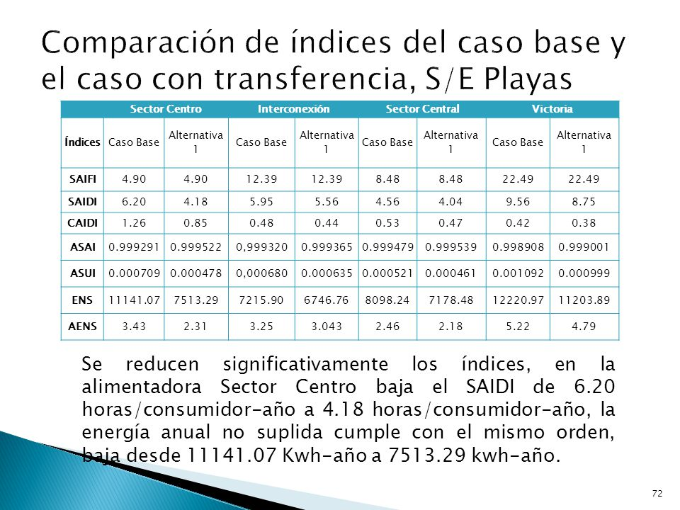 Comparación de índices del caso base y el caso con transferencia, S/E Playas