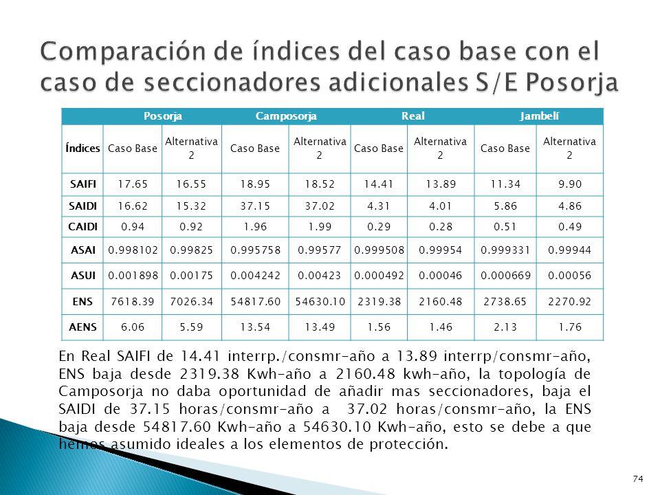 Comparación de índices del caso base con el caso de seccionadores adicionales S/E Posorja