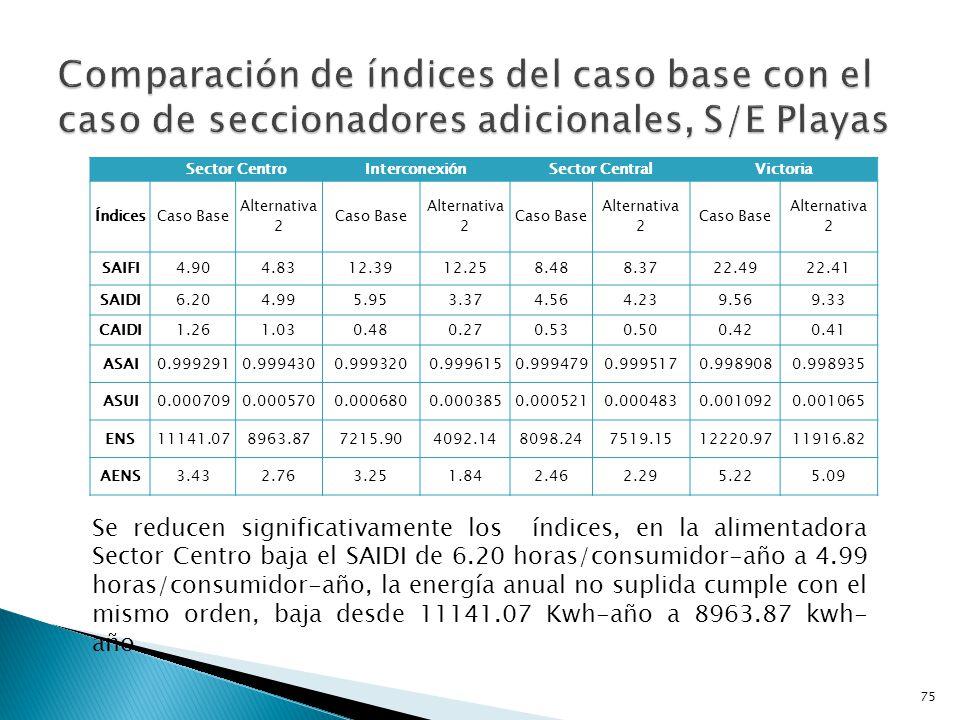 Comparación de índices del caso base con el caso de seccionadores adicionales, S/E Playas