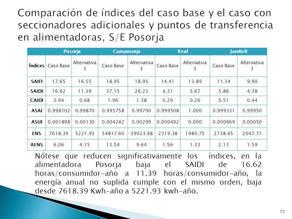 Comparación de índices del caso base y el caso con seccionadores adicionales y puntos de transferencia en alimentadoras, S/E Posorja