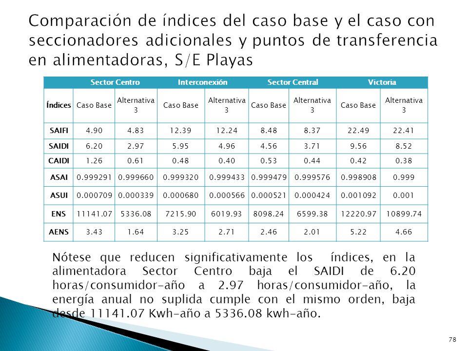 Comparación de índices del caso base y el caso con seccionadores adicionales y puntos de transferencia en alimentadoras, S/E Playas
