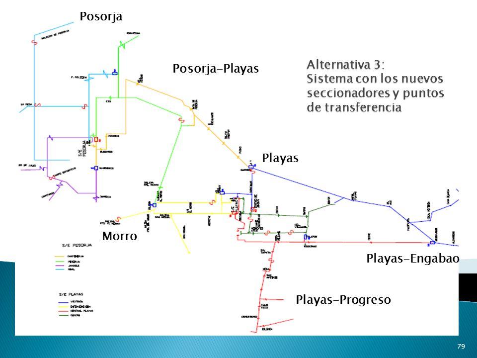 Posorja Alternativa 3: Sistema con los nuevos seccionadores y puntos de transferencia. Posorja-Playas.