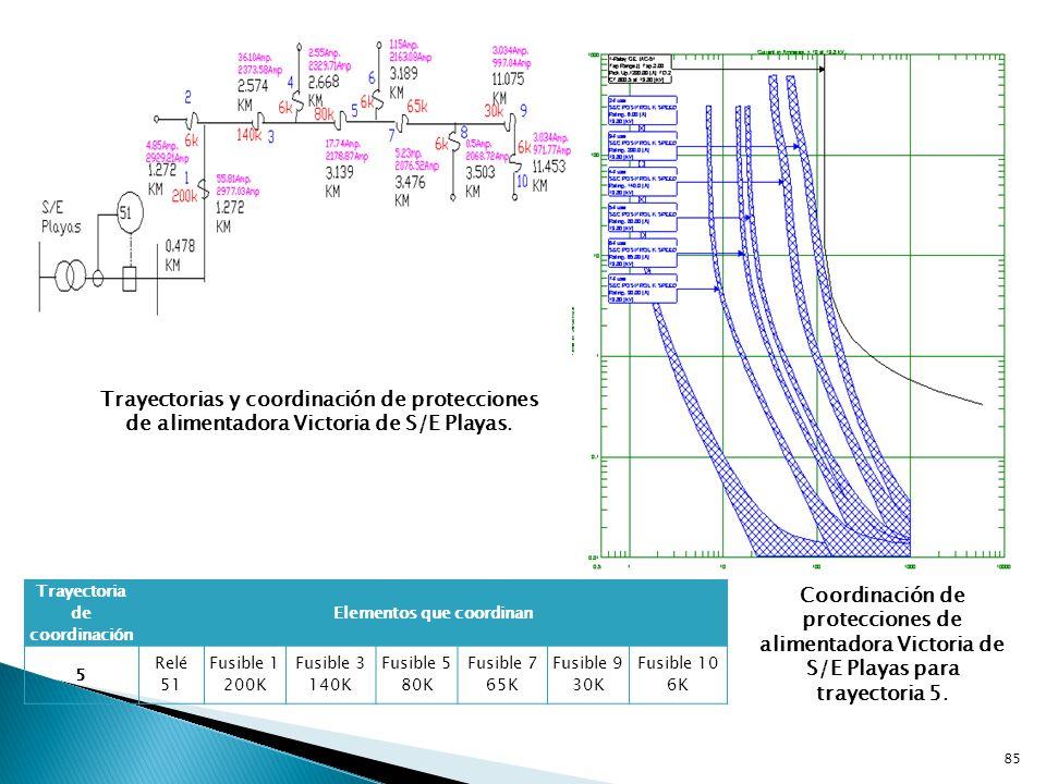 Trayectoria de coordinación Elementos que coordinan