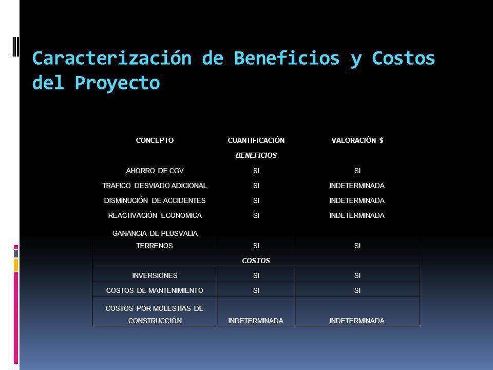 Caracterización de Beneficios y Costos del Proyecto