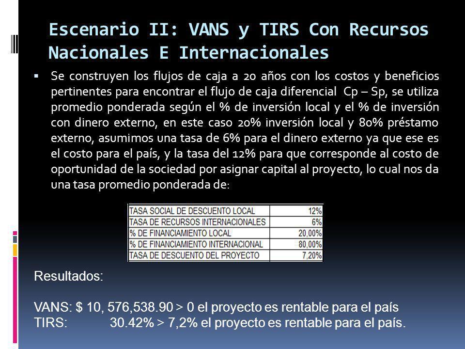 Escenario II: VANS y TIRS Con Recursos Nacionales E Internacionales