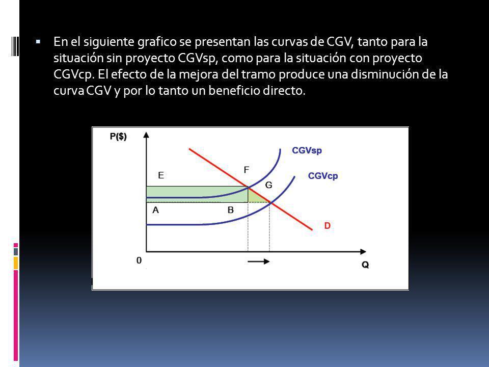 En el siguiente grafico se presentan las curvas de CGV, tanto para la situación sin proyecto CGVsp, como para la situación con proyecto CGVcp.