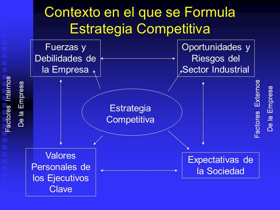 Contexto en el que se Formula Estrategia Competitiva