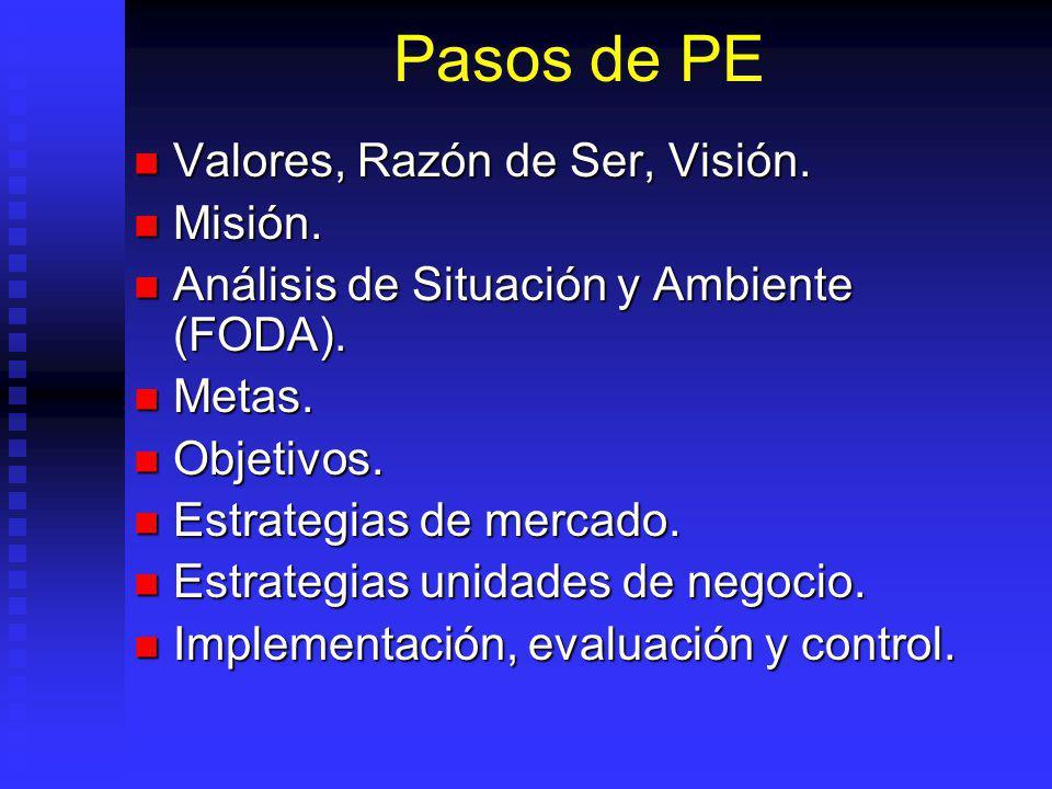 Pasos de PE Valores, Razón de Ser, Visión. Misión.