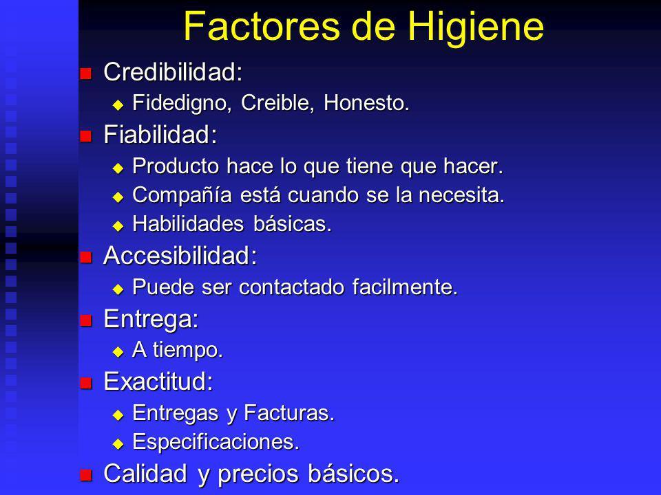 Factores de Higiene Credibilidad: Fiabilidad: Accesibilidad: Entrega: