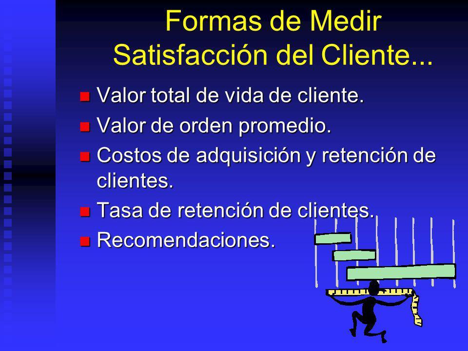 Formas de Medir Satisfacción del Cliente...