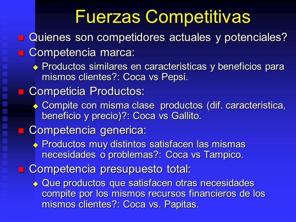 Fuerzas Competitivas Quienes son competidores actuales y potenciales