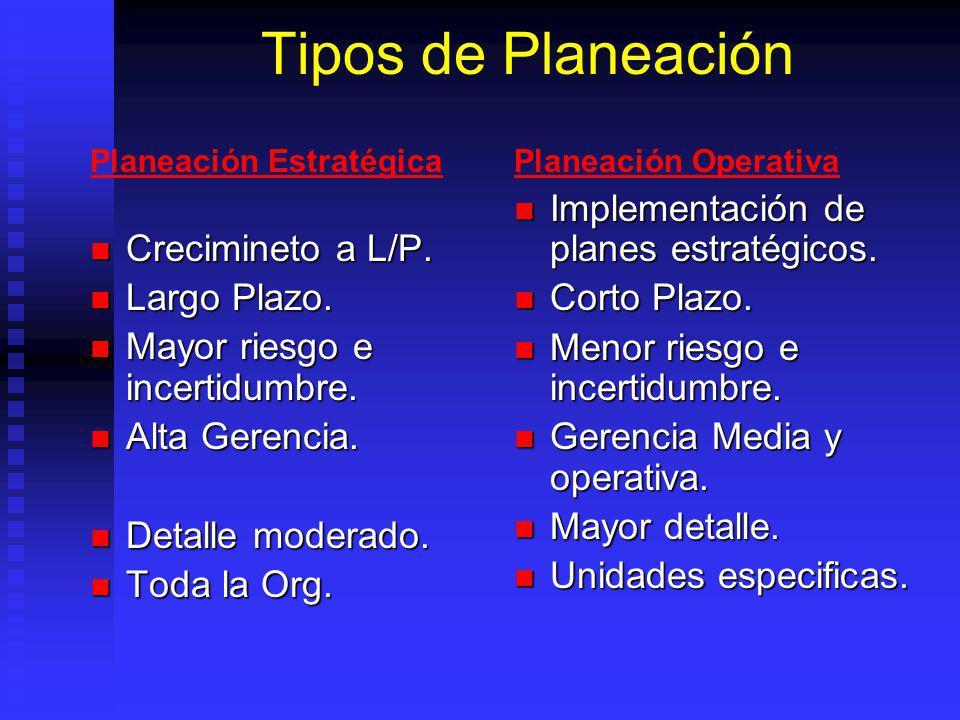 Tipos de Planeación Implementación de planes estratégicos.