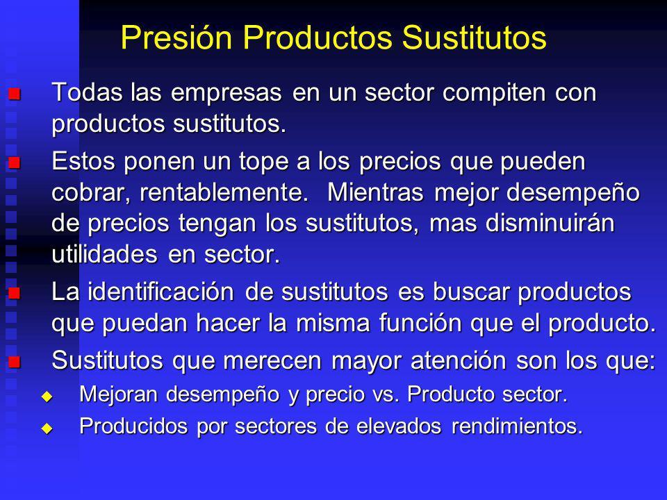 Presión Productos Sustitutos