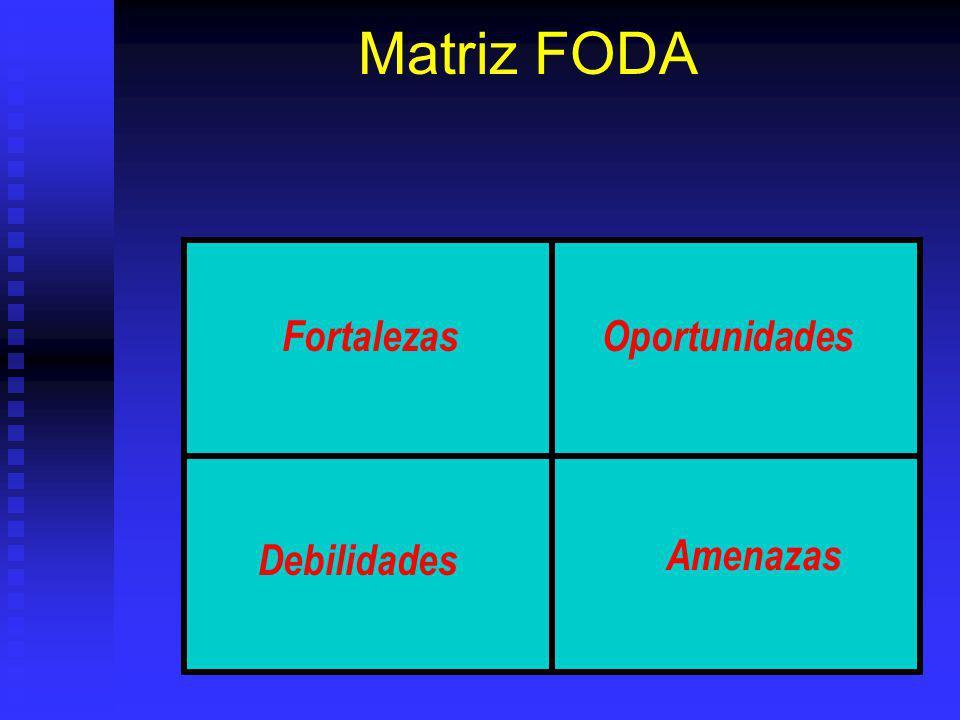 Matriz FODA Fortalezas Oportunidades Debilidades Amenazas