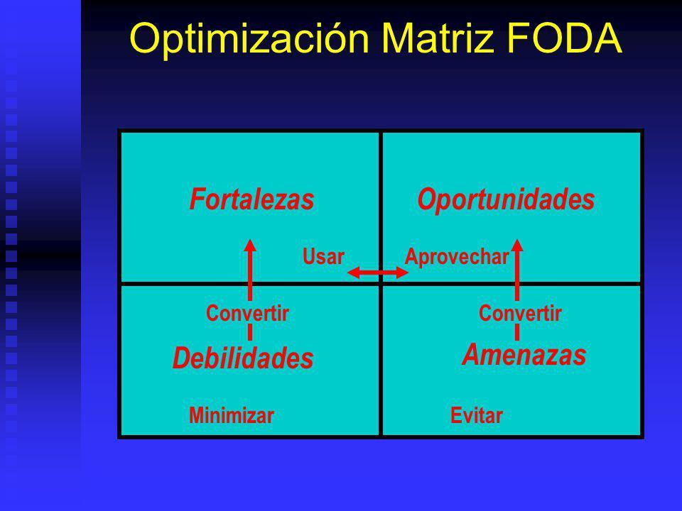 Optimización Matriz FODA