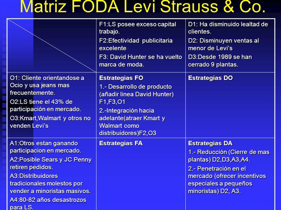 Matriz FODA Levi Strauss & Co.
