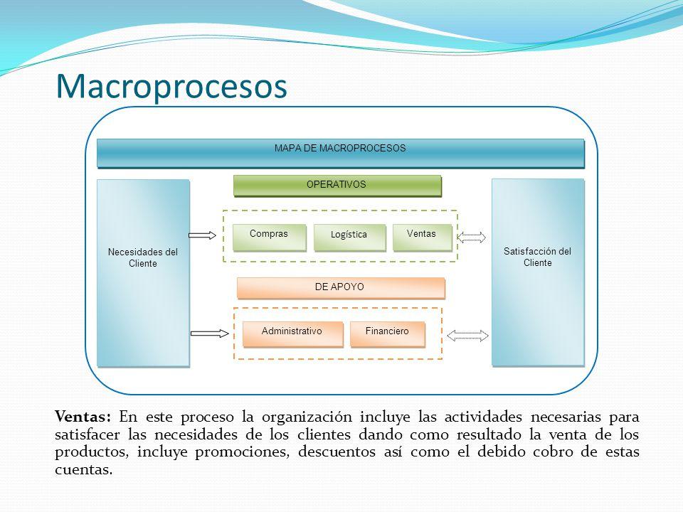 Macroprocesos MAPA DE MACROPROCESOS. Necesidades del Cliente. Satisfacción del Cliente. OPERATIVOS.