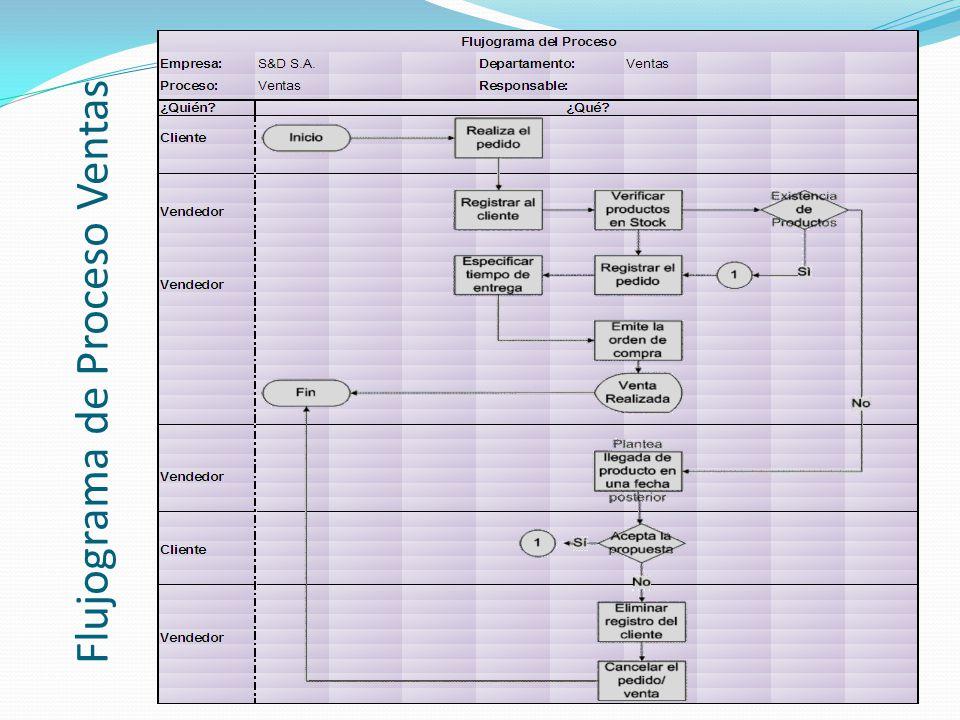 Flujograma de Proceso Ventas