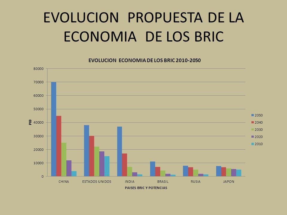EVOLUCION PROPUESTA DE LA ECONOMIA DE LOS BRIC
