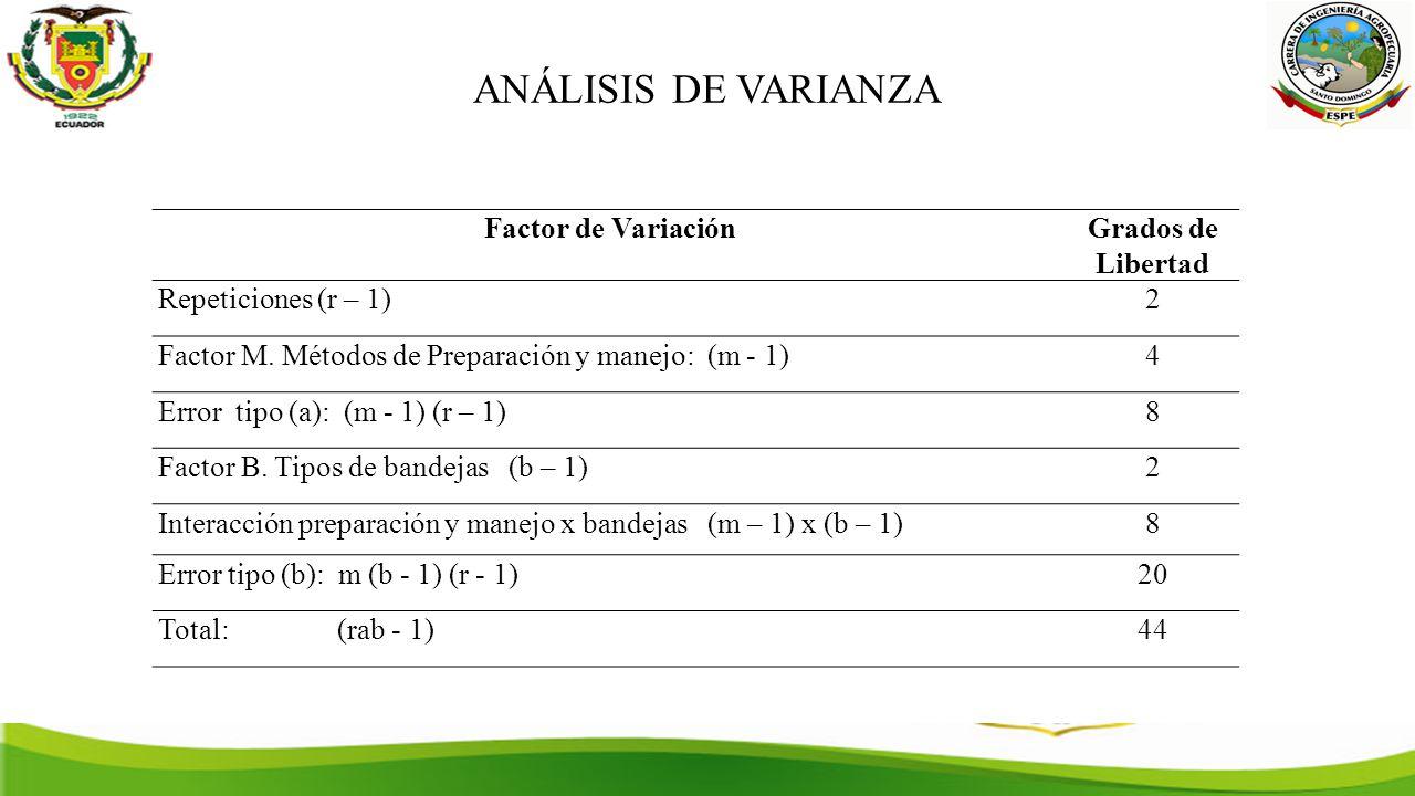 ANÁLISIS DE VARIANZA Factor de Variación Grados de Libertad