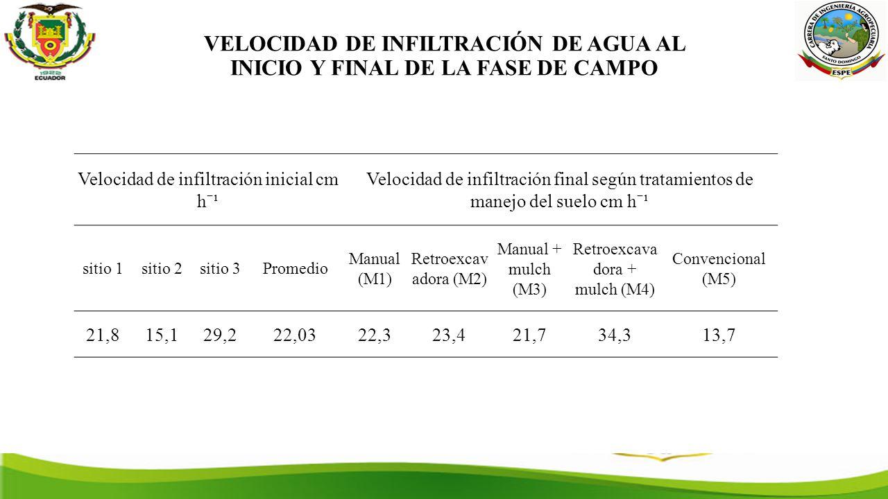 VELOCIDAD DE INFILTRACIÓN DE AGUA AL INICIO Y FINAL DE LA FASE DE CAMPO