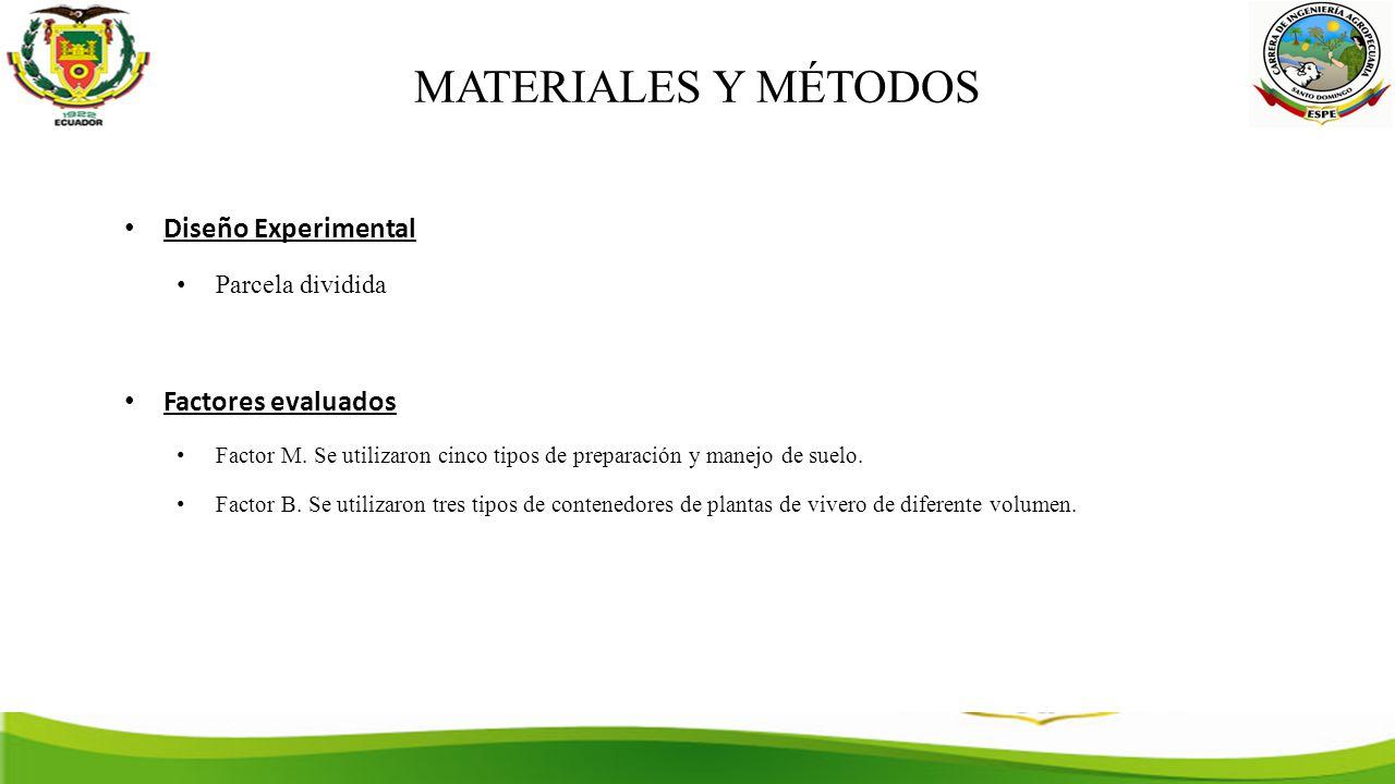 MATERIALES Y MÉTODOS Diseño Experimental Factores evaluados