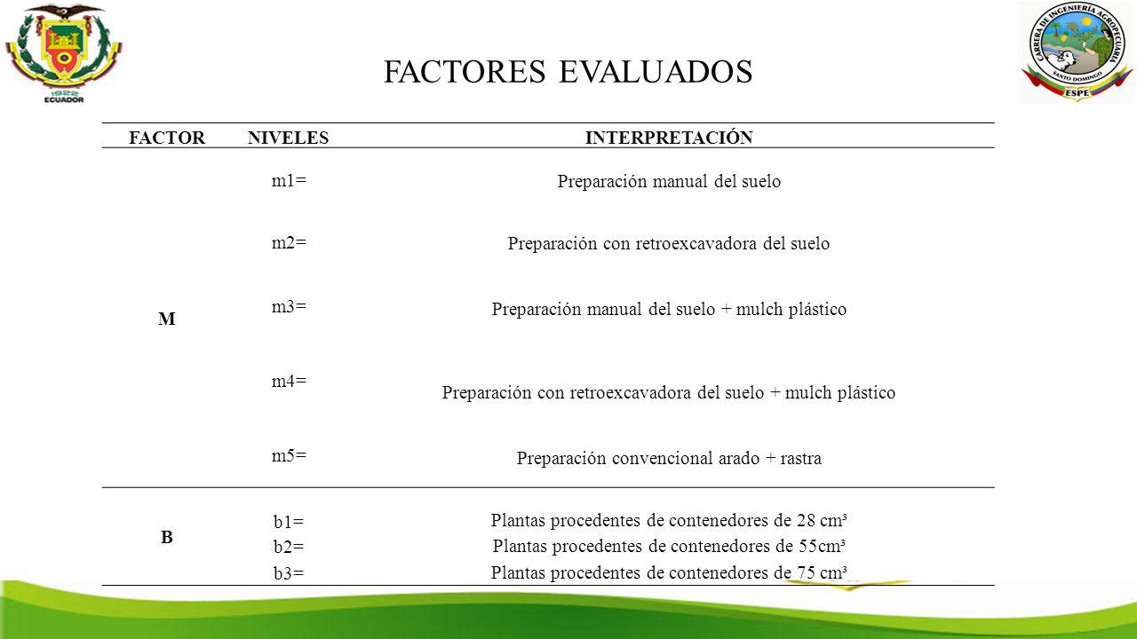 FACTORES EVALUADOS FACTOR NIVELES INTERPRETACIÓN M m1=