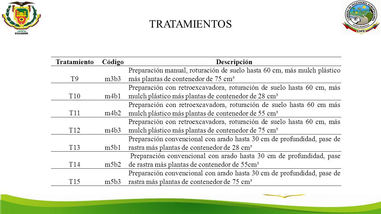 TRATAMIENTOS Tratamiento Código Descripción T9 m3b3