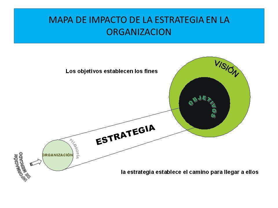 MAPA DE IMPACTO DE LA ESTRATEGIA EN LA ORGANIZACION