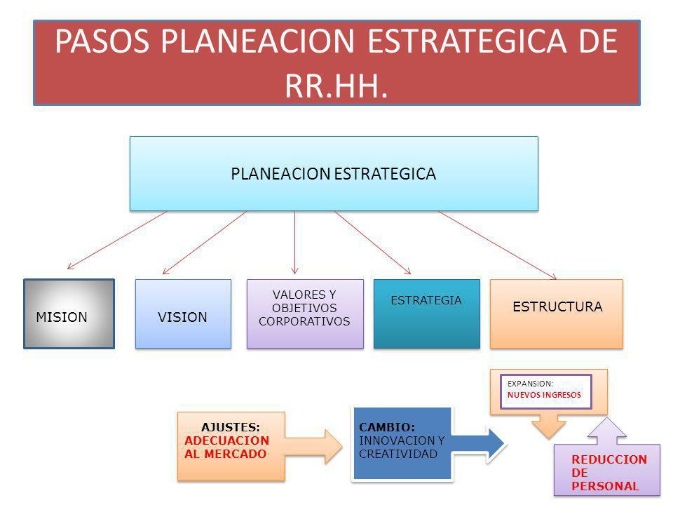 PASOS PLANEACION ESTRATEGICA DE RR.HH.