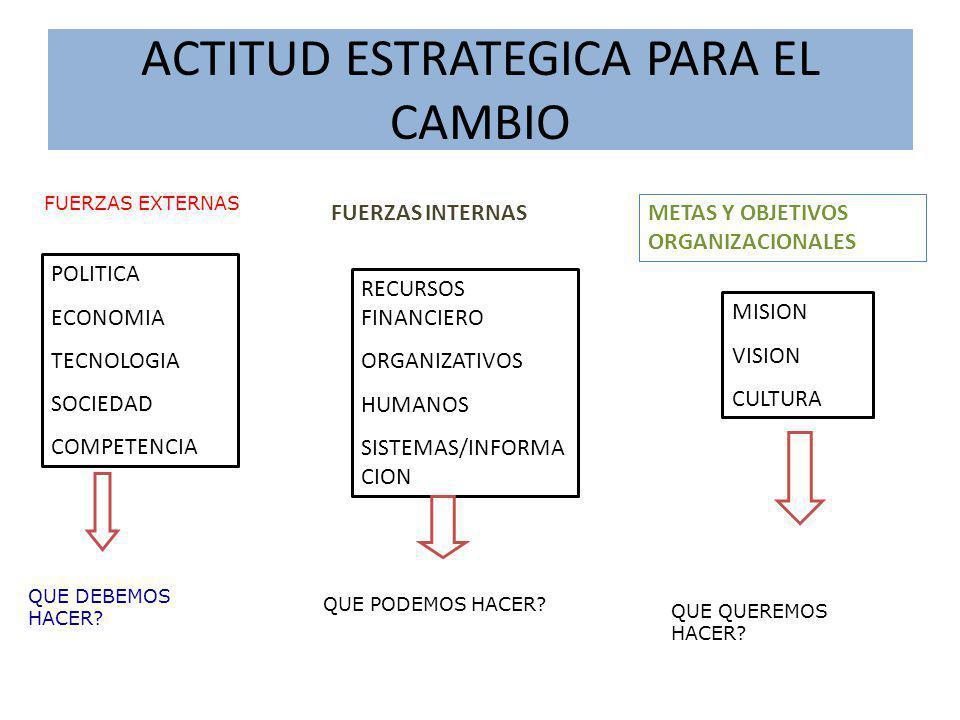 ACTITUD ESTRATEGICA PARA EL CAMBIO