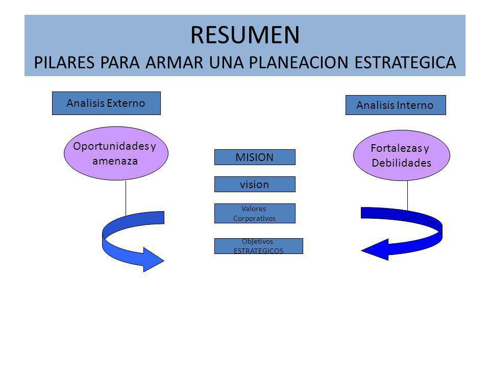 RESUMEN PILARES PARA ARMAR UNA PLANEACION ESTRATEGICA