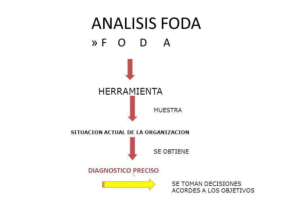 ANALISIS FODA F O D A HERRAMIENTA DIAGNOSTICO PRECISO MUESTRA