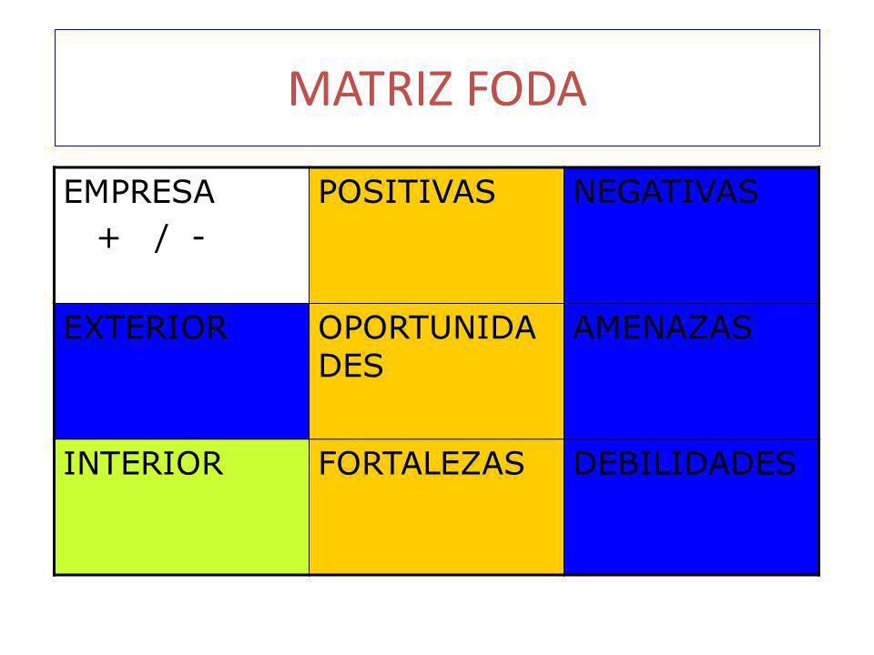 MATRIZ FODA EMPRESA + / - POSITIVAS NEGATIVAS EXTERIOR OPORTUNIDADES