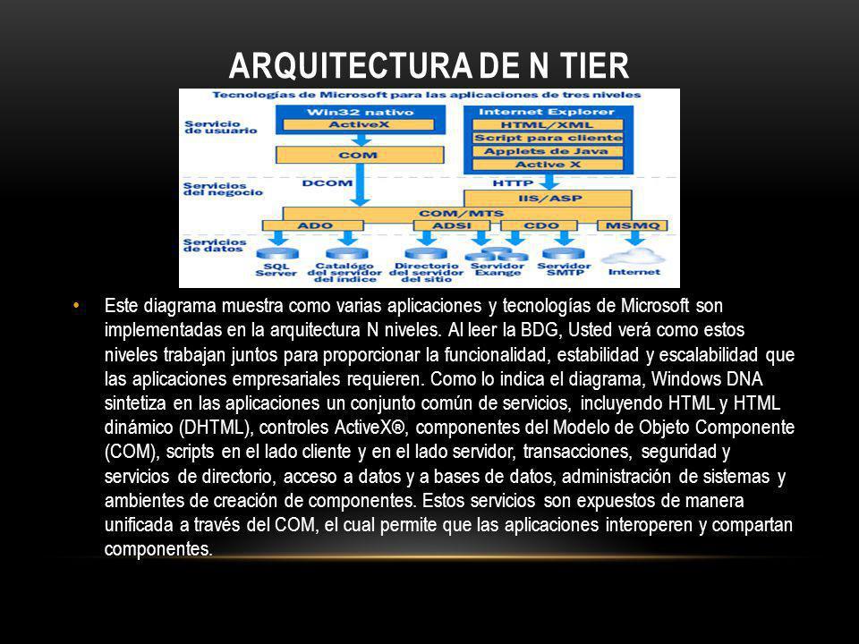 Arquitectura de N Tier
