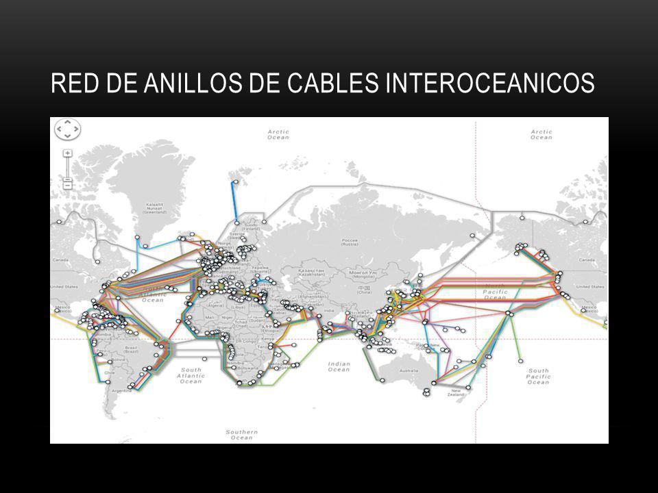 Red de anillos de cables interoceanicos