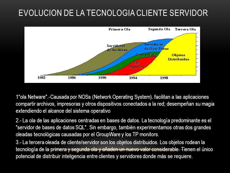 EVOLUCION DE LA TECNOLOGIA CLIENTE SERVIDOR