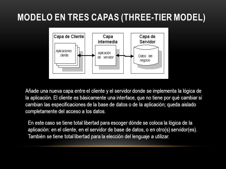 Modelo en Tres Capas (Three-Tier Model)