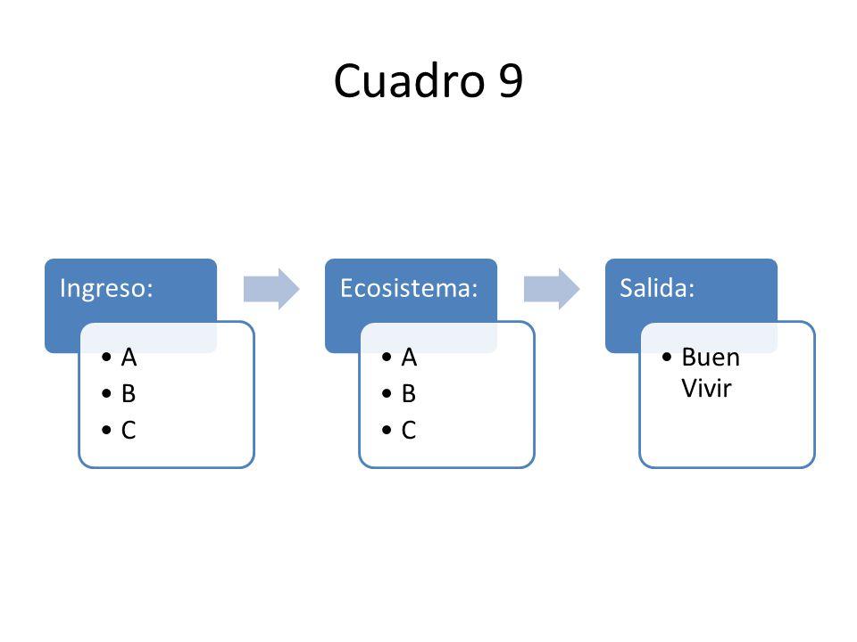Cuadro 9 Ingreso: A B C Ecosistema: Salida: Buen Vivir