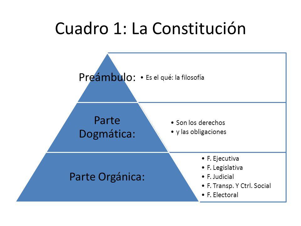 Cuadro 1: La Constitución