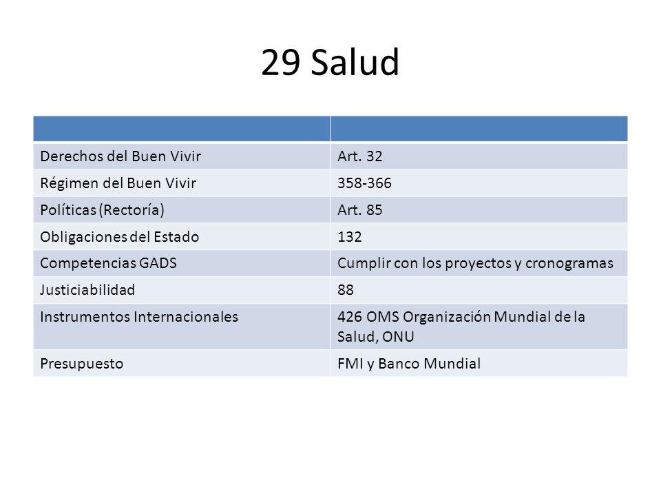 29 Salud Derechos del Buen Vivir Art. 32 Régimen del Buen Vivir