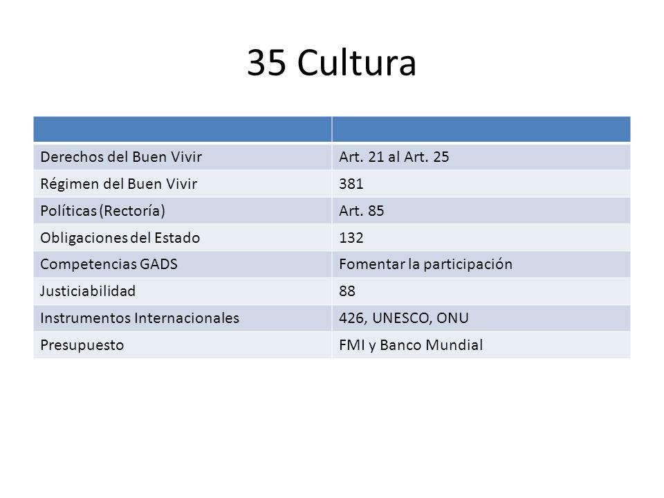 35 Cultura Derechos del Buen Vivir Art. 21 al Art. 25