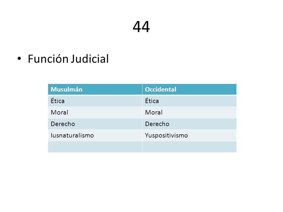 44 Función Judicial Musulmán Occidental Ética Moral Derecho