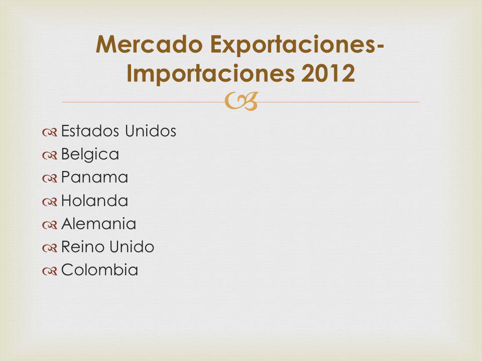 Mercado Exportaciones-Importaciones 2012