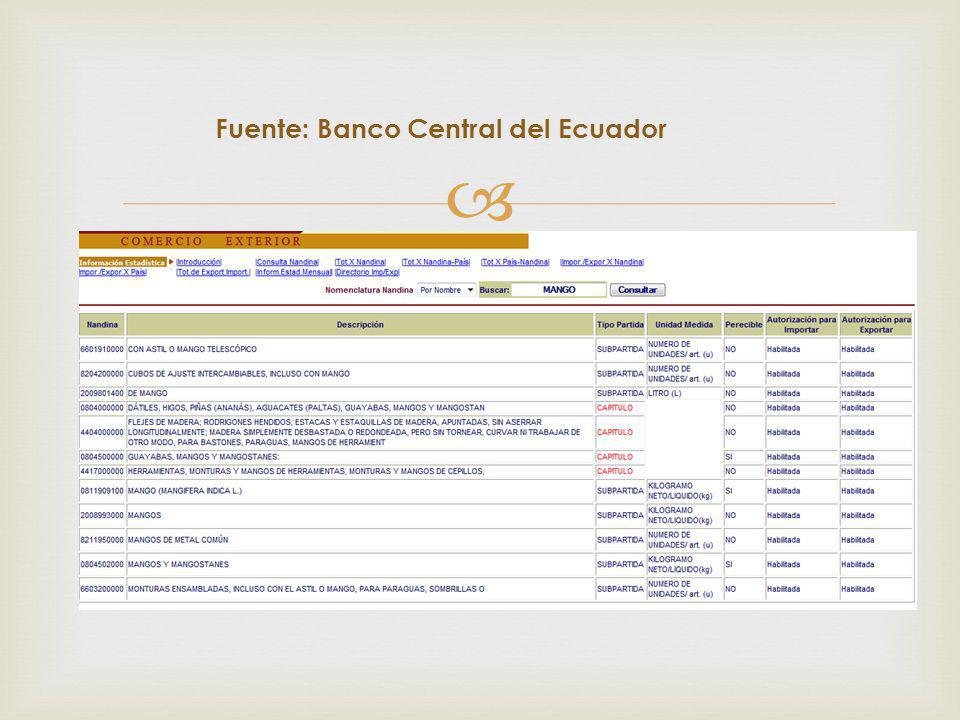 Fuente: Banco Central del Ecuador