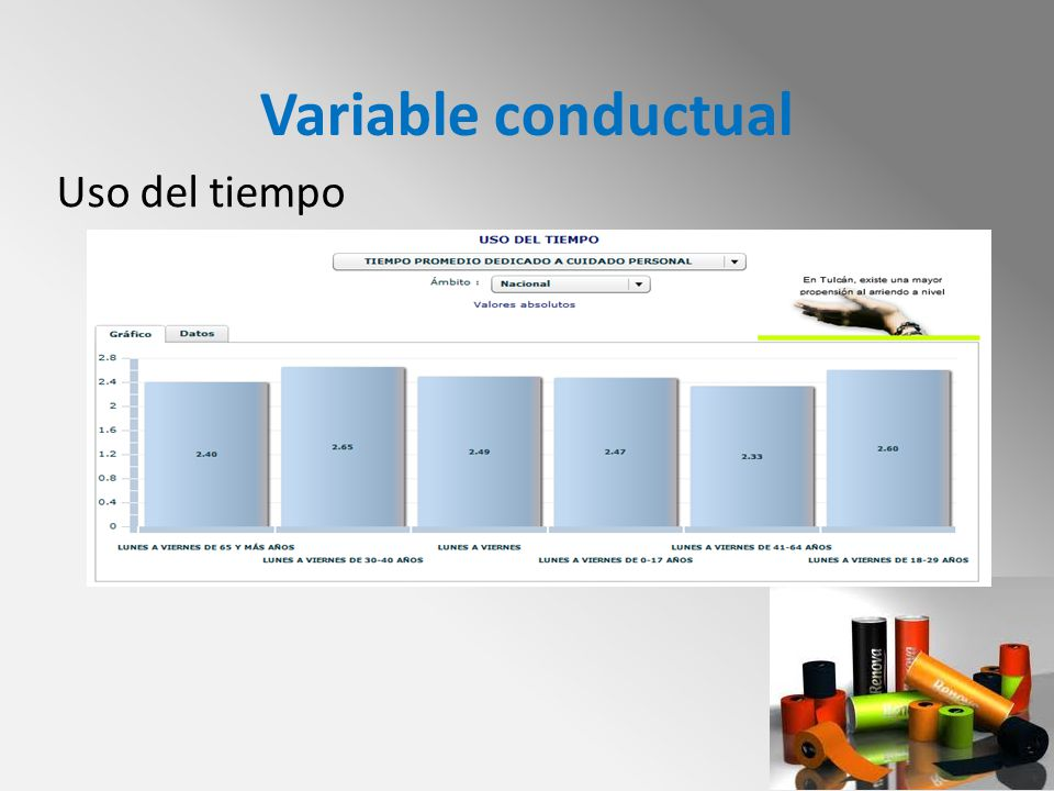 Variable conductual Uso del tiempo