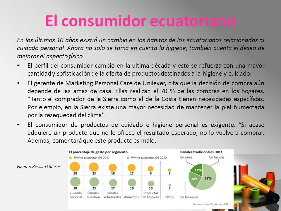 El consumidor ecuatoriano